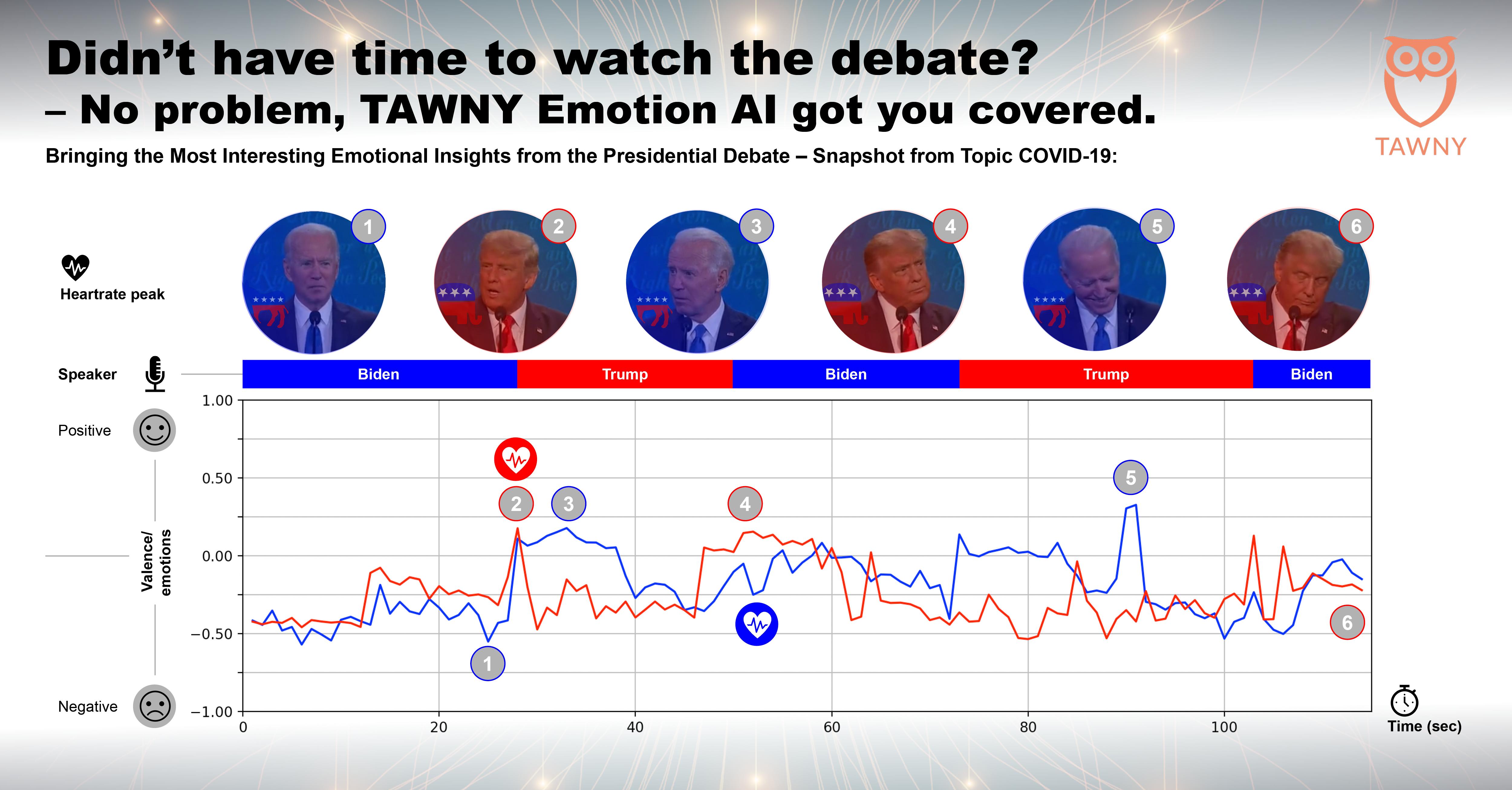 Emotion Insights Election Depate